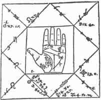 16th century diagram relating horoscope to line makrings on palm