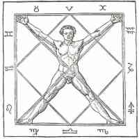 occult emblem of man surrounded by zodiacal sigils