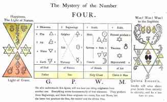 hermetic magic of the number four