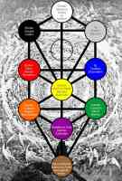 holy names and the tree of life