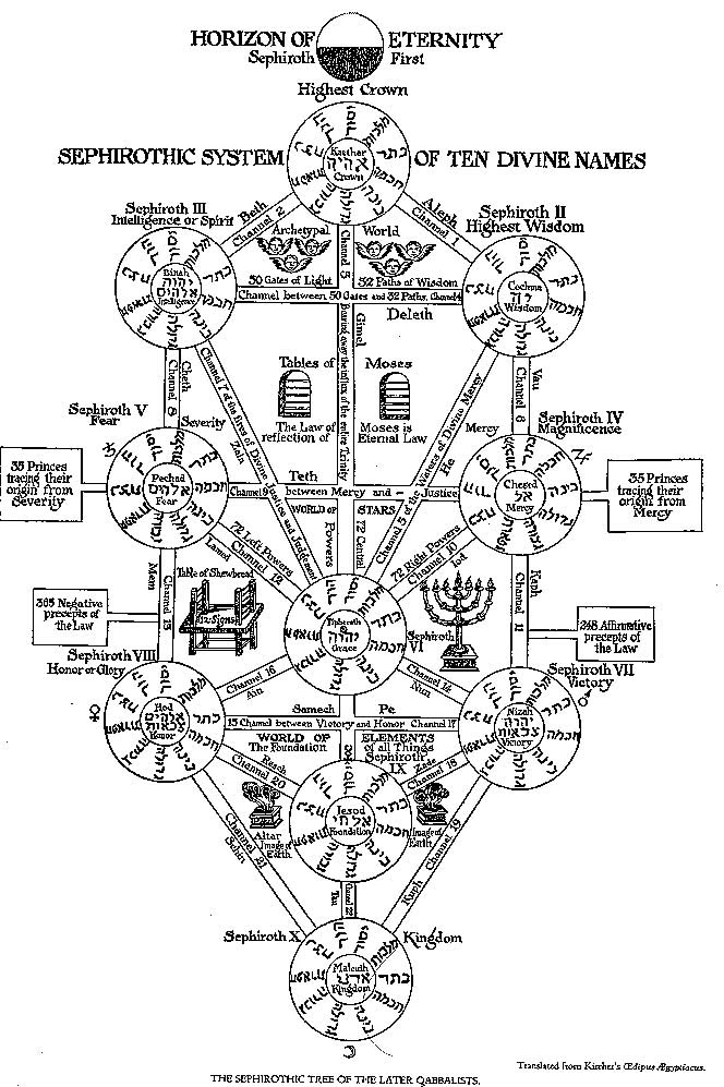 drawing tree of life diagram tree of life and the divine names - diagrams and drawings ... #2