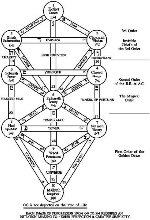 Tree Of Life Orders